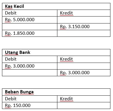 Kenali Perbedaan Debit Dan Kredit Dalam Akuntansi