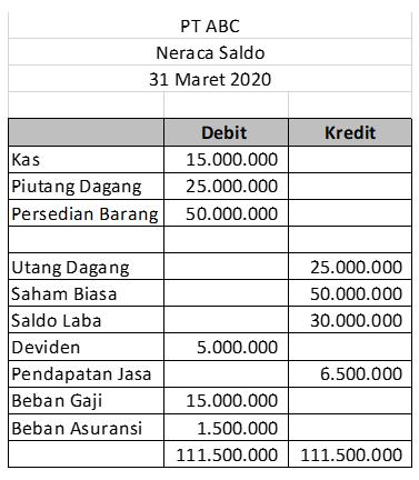 Cara Membuat Laporan Keuangan Dengan Mudah Beserta Contohnya