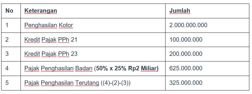 contoh perhitungan pajak penghasilan badan