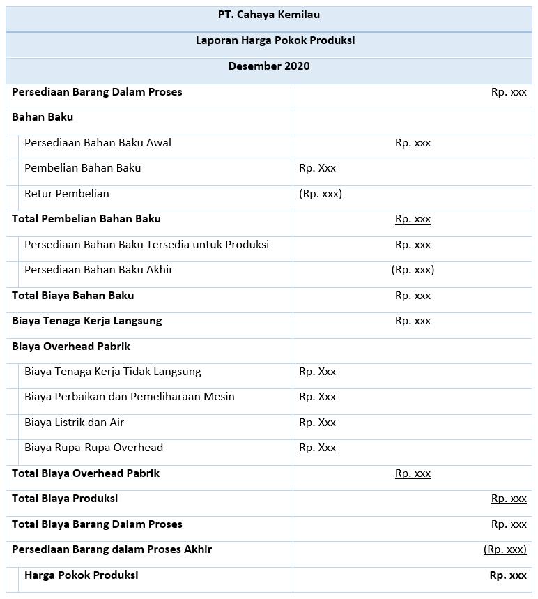 Jenis Dan Contoh Laporan Keuangan Perusahaan Manufaktur