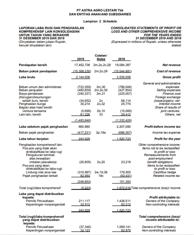 Inilah Pengertian Laporan Keuangan Sesuai Psak Fungsi Dan Contoh Praktisnya
