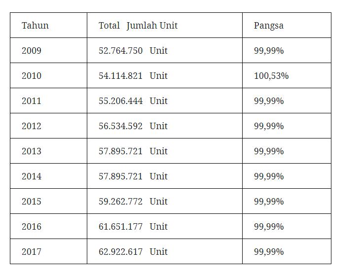 Data Kementerian Koperasi dan UMKM