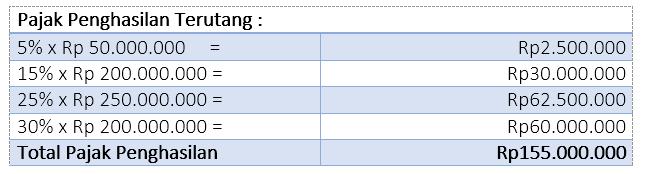 Contoh perhitungan pph pasal 17 wajib pajak pribadi harmony 1