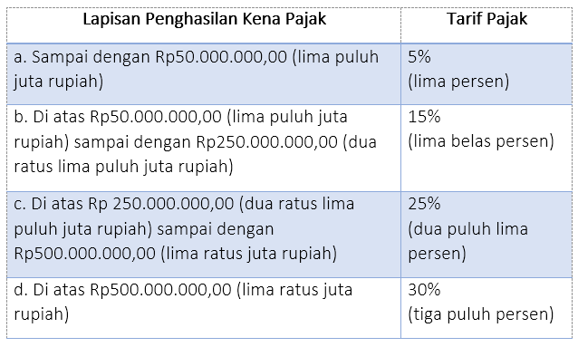 Ketentuan tarif pph pasal 17 wajib pajak pribadi harmony