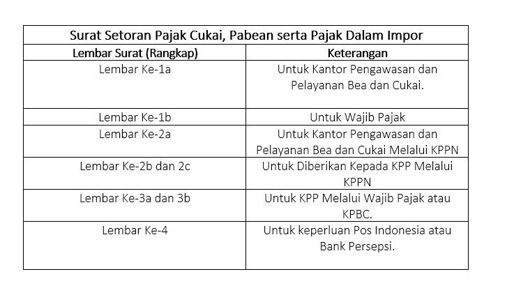 Surat setoran pajak cukai pabean serta pajak dalam impor harmony