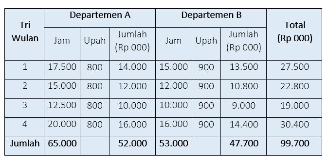 Anggaran biaya tenaga kerja langsung harmony