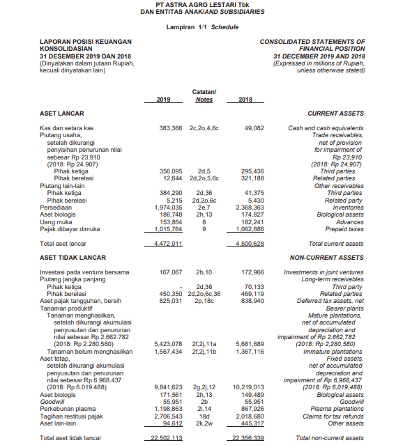 Contoh annual report lap. Posisi keuangan harmony