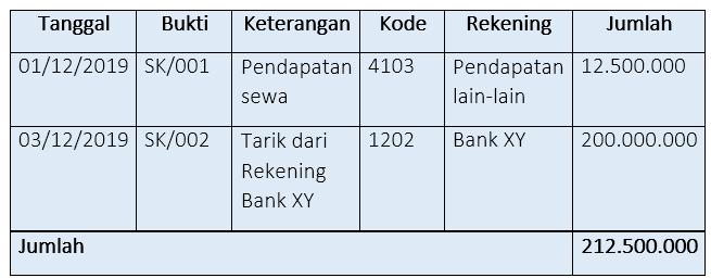 Contoh pembukuan skontro transaksi masuk harmony