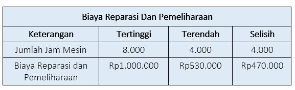 Perhitungan selisih biaya reparasi dan pemeliharaan harmony
