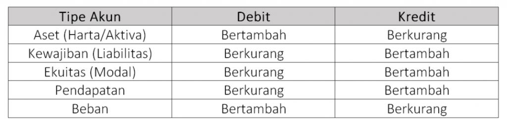 Debit dan kredit 1