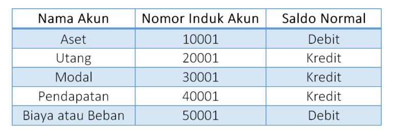 Tabel akun belajar akuntansi