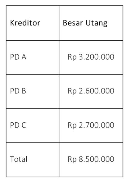 Tabel kreditor buku besar pembantu utang