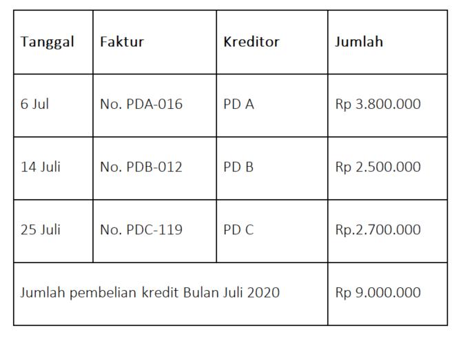 Tabel pembelian kredit buku besar pembantu utang