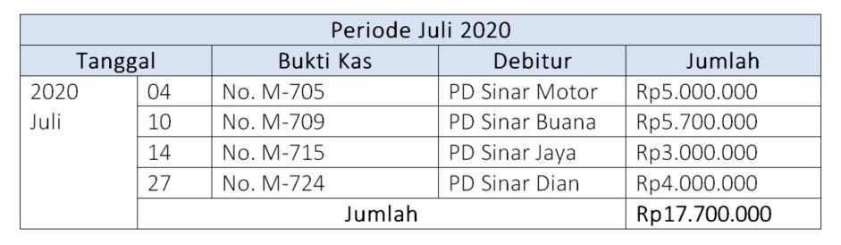 Tabel transaksi bulan juli 2020