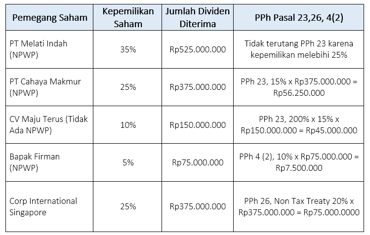 Cara menghitung pajak dividen harmony