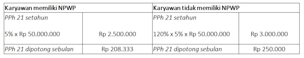 Contoh perhitungan tarif pph 21 tanpa npwp