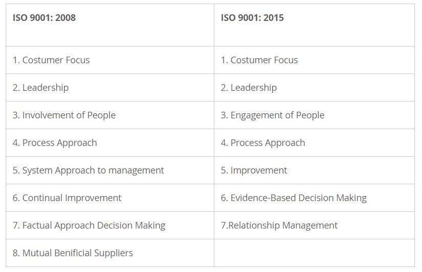 Prinsip manajemen mutu iso 9001