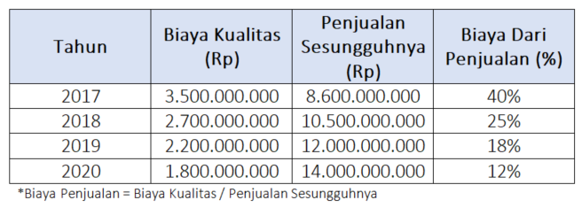 Contoh biaya kualitas