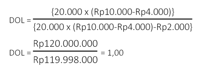 Contoh menghitung operating leverage