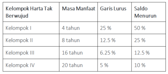 Tabel penyusutan fiskal harta tak berwujud