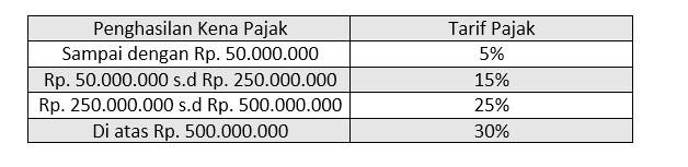 Jumlah tarif pajak orang pribadi