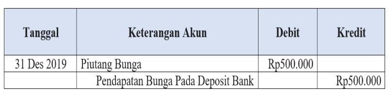 Jurnal deposito bank1