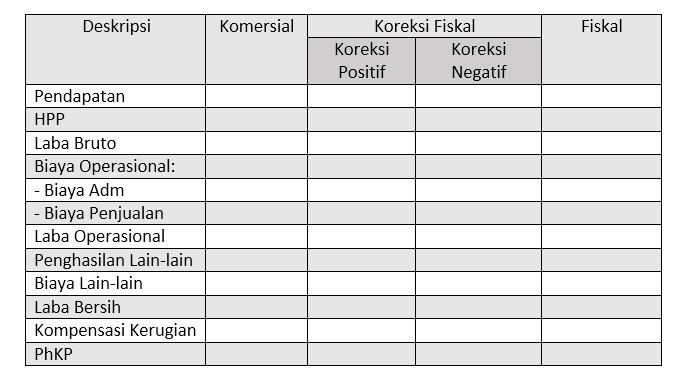 Contoh koreksi positif dan negatif