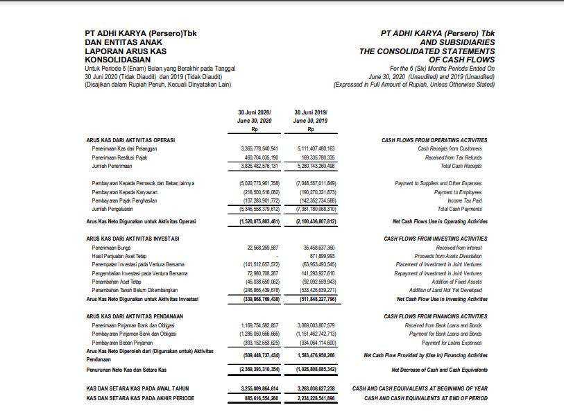 Laporan financial statement