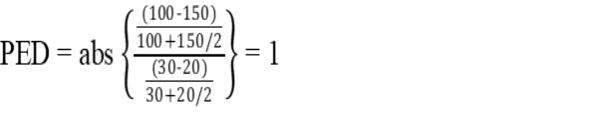Perhitungan elastisitas permintaan3