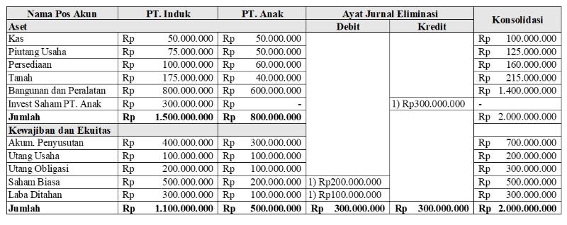 Perhitungan jurnal eliminasi konsolidasi