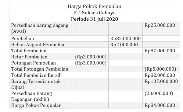 Contoh laporan harga pokok penjualan