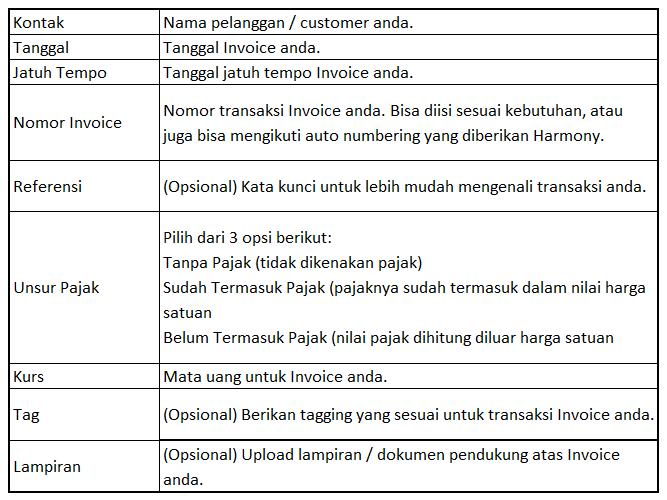Ketahui informasi kegunaan rincian invoice barang