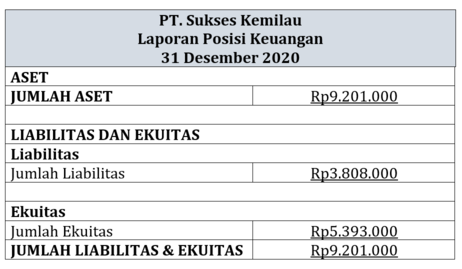 Laporan posisi keuangan jasa