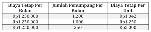 Contoh menghitung biaya tetap