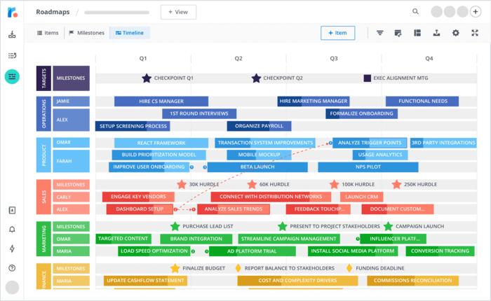 Contoh roadmap bisnis