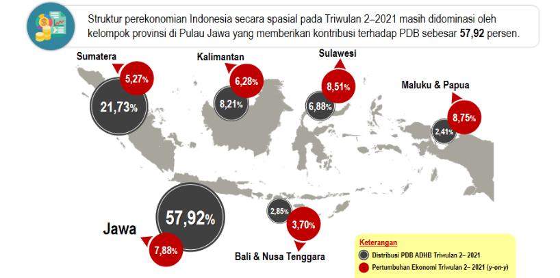 Sektor ekonomi pdb