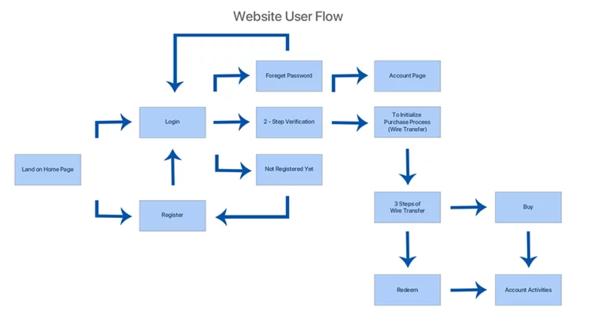 Contoh user flow website
