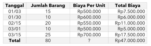Tabel average cost
