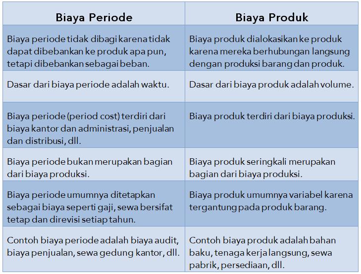 Perbandingan biaya periode dan biaya produk